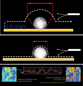 High Definition Kelvin Force Microscopy (HD-KFM)