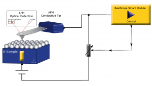 Schematics ResiScope Concept