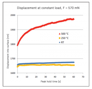 Displacement at constant load, F = 570 mN