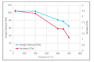 Young's modulus and hardness of Ti as a function of Temperature.