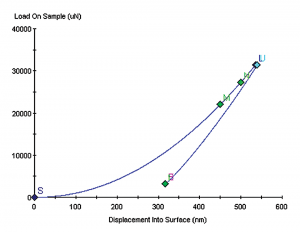 Load-/Displacement curve on fused silica sample.