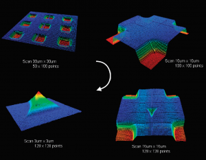 The NanoVision option is used to probe the surface of a sample, generating a 3D map of the surface.